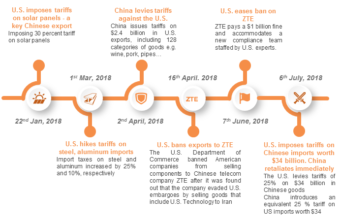 US-China trade war's impact on Vietnam | BDG VIETNAM - Vietnam Entry