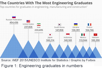 Engineering graduates in numbers
