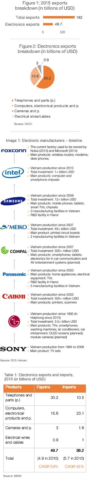 EU-Vietnam Freihandelsabkommen;  erste Impact Analyse